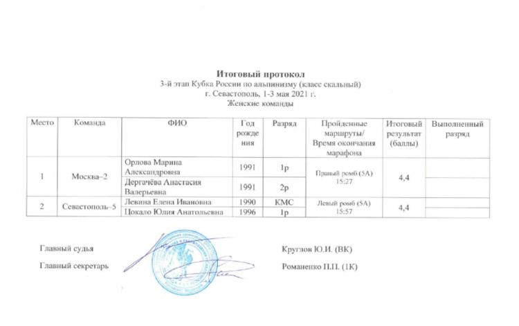Результаты 3-го этапа Кубка России по альпинизму в скальном классе