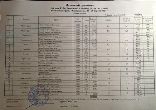 Протоколы результатов 1-го этапа Кубка России по альпинизму