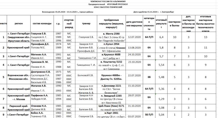 Предварительные итоги чемпионата России, класс-высотно-технический