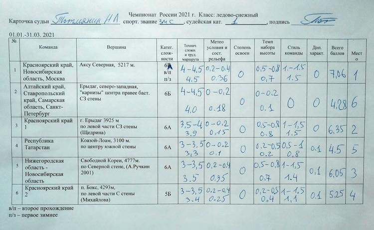 Чемпионат России, класс-ледово-снежный. Итоговый протокол