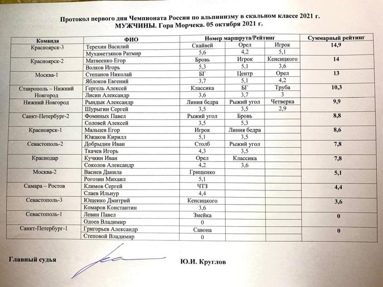 Крым. Скальный класс. Второй день соревнований и промежуточные итоги первого дня